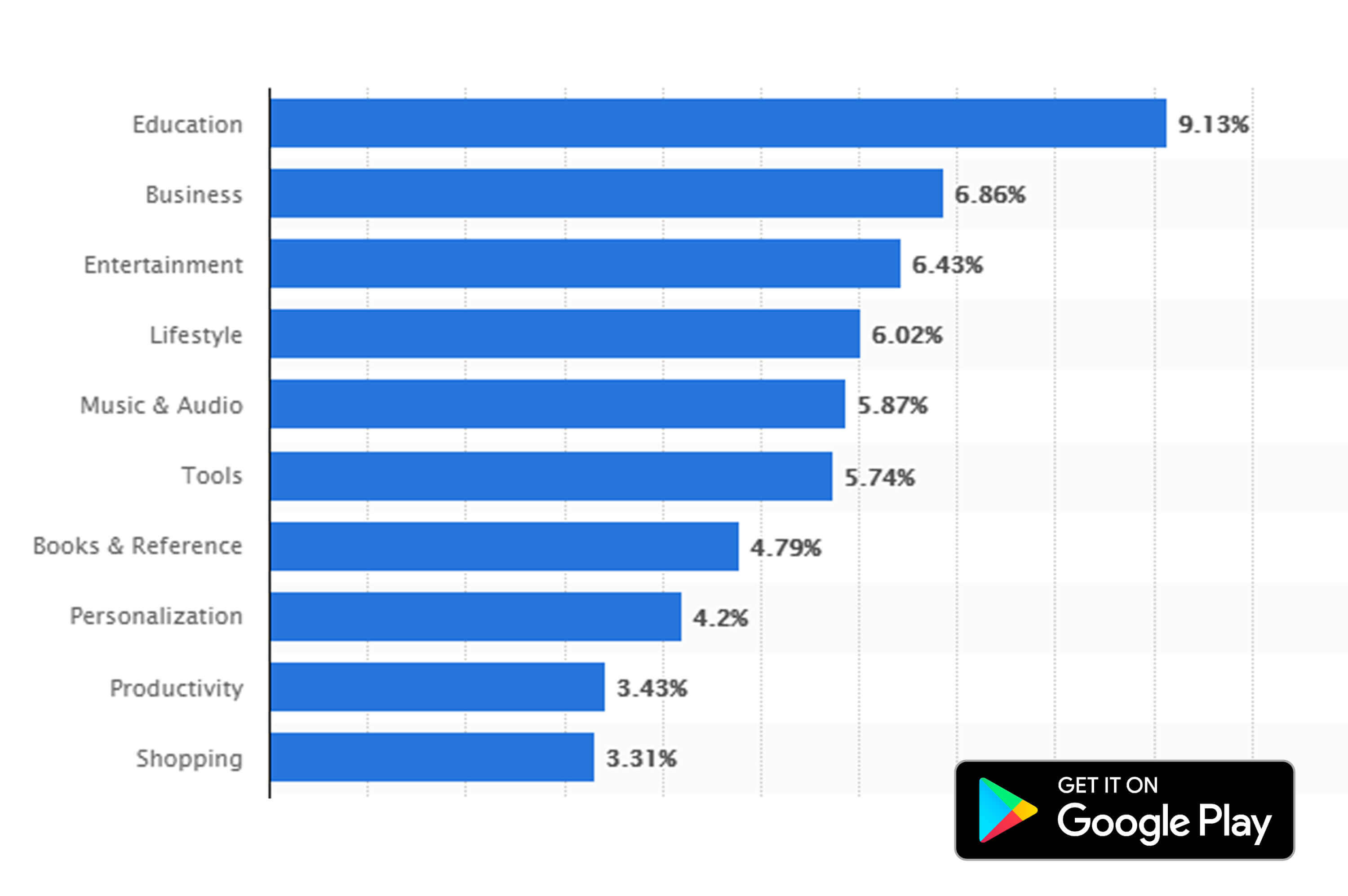 statistics of popular apps on playstore