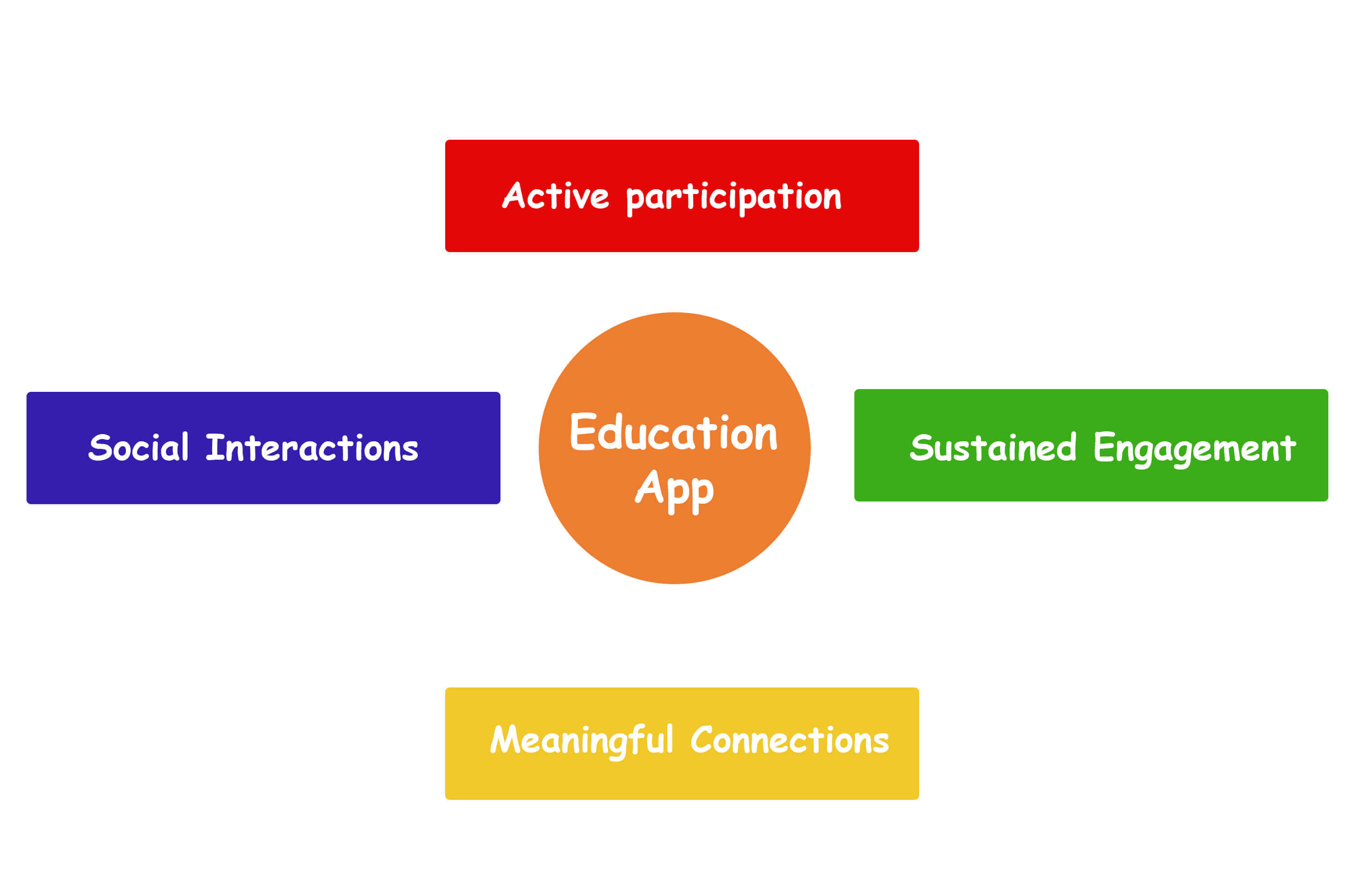 image describes four components of educational apps