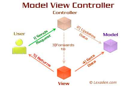 model view controller flowchart