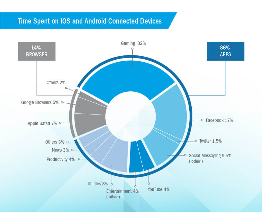 ios time spend stastics