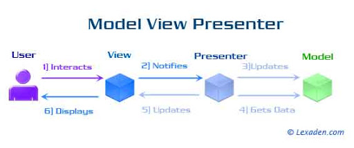 model view presenter flowchart
