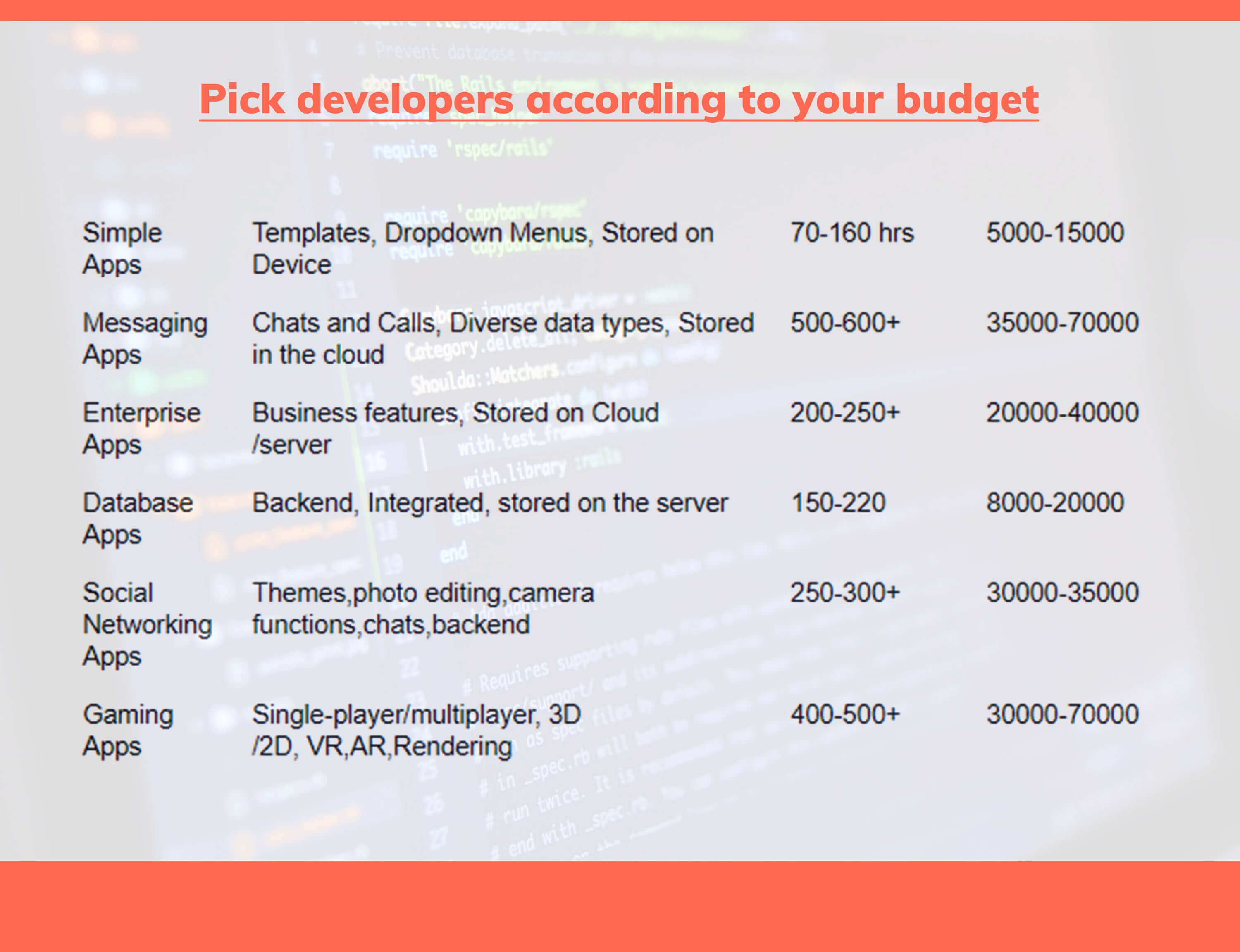 cost of developers statistics