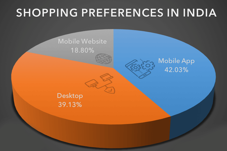 shopping preference statistics in india
