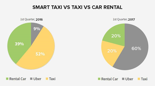 smart taxi vs car rental statistics