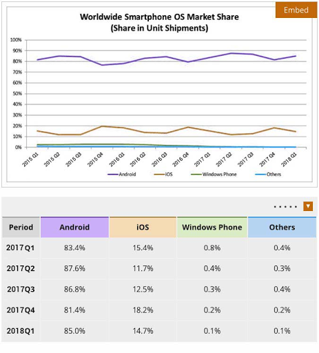 world wide os market share