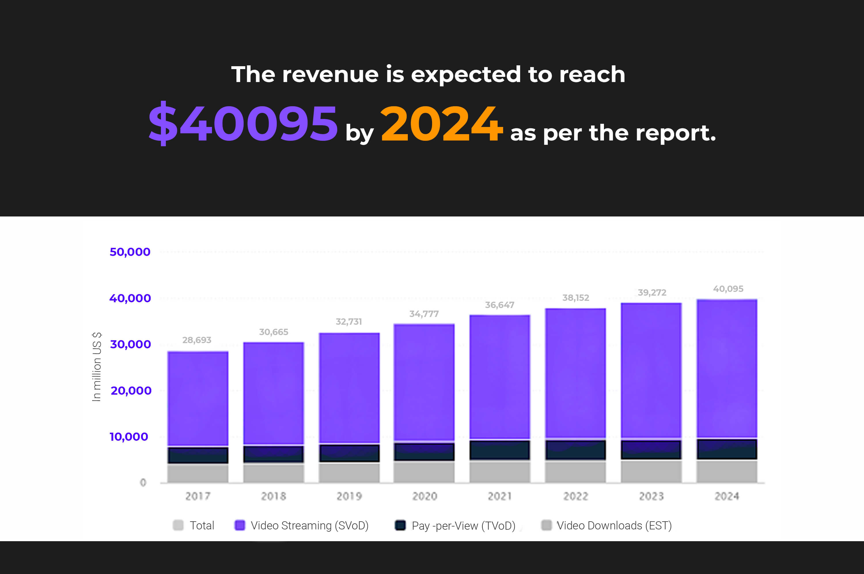 a revenue graph of video-on-demand industry