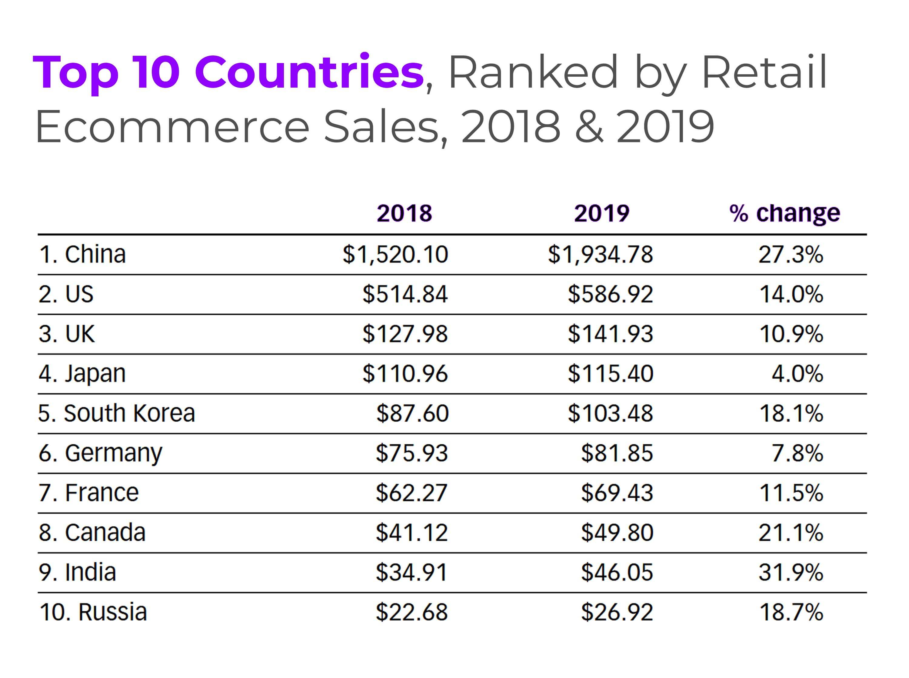 Ranking of top 10 countries by e-commerce and retail sales as per 2018 & 2019