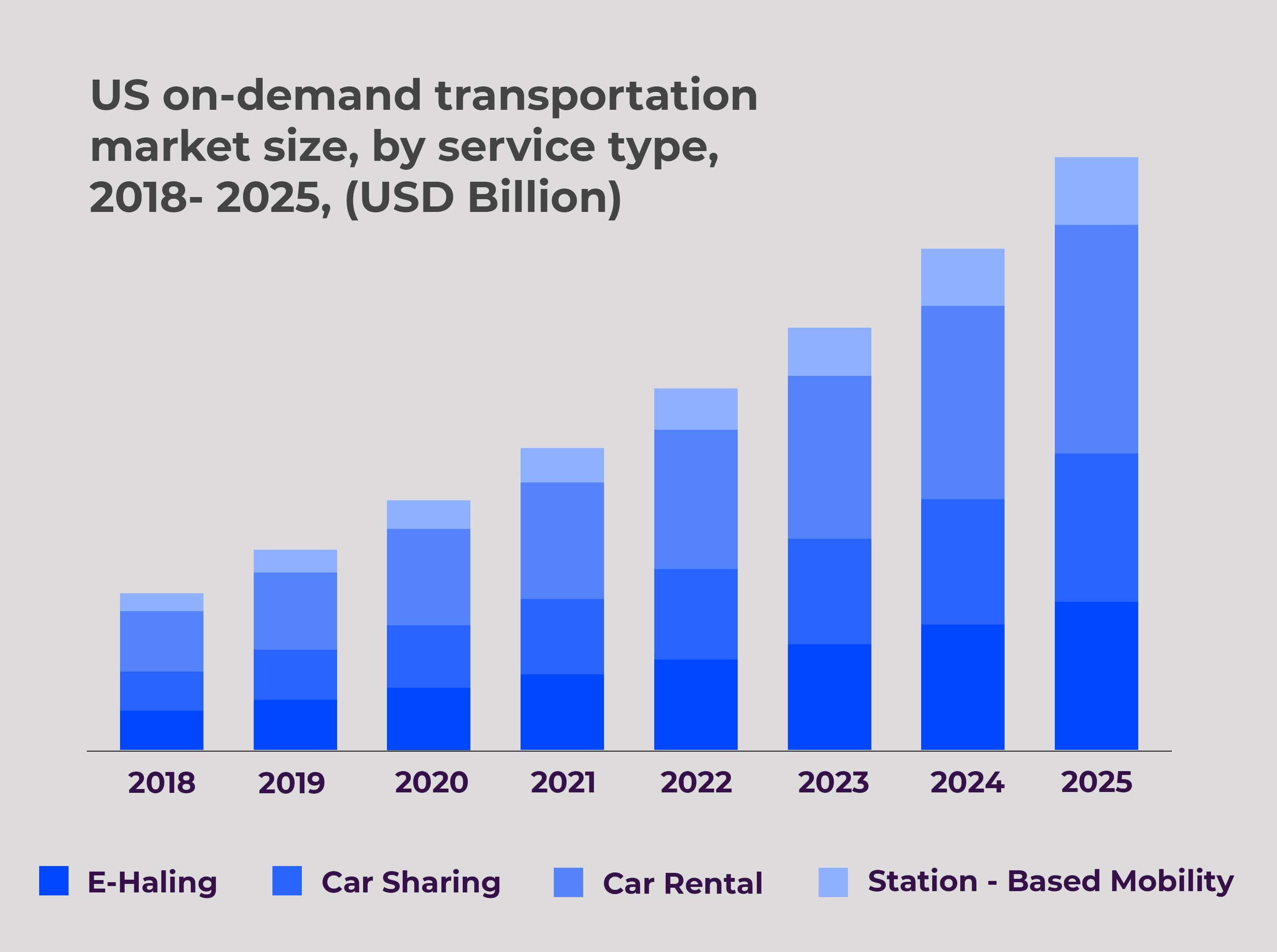 Statistics of on demand transportation market in united states