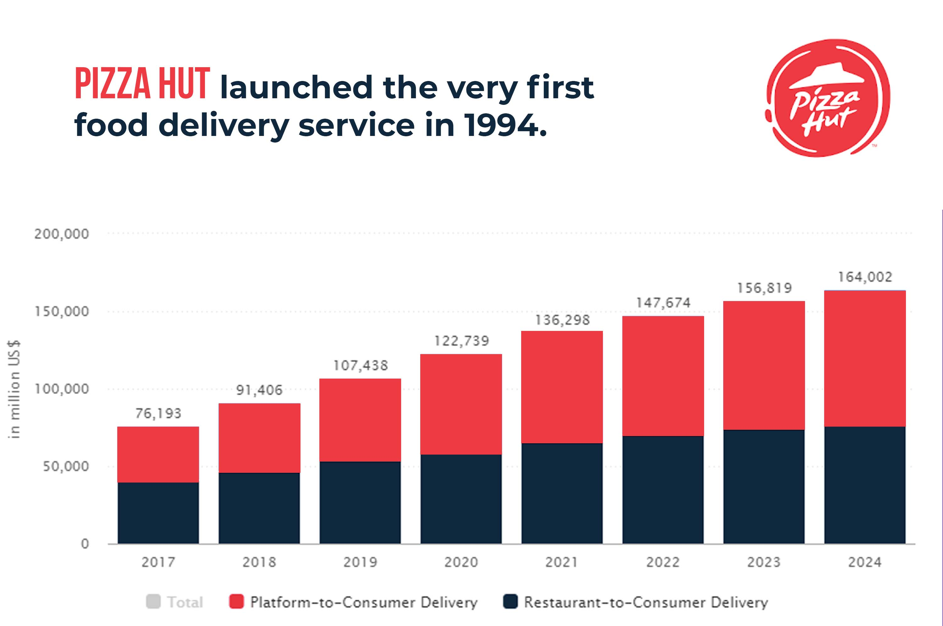 food delivery statistics of pizza hut