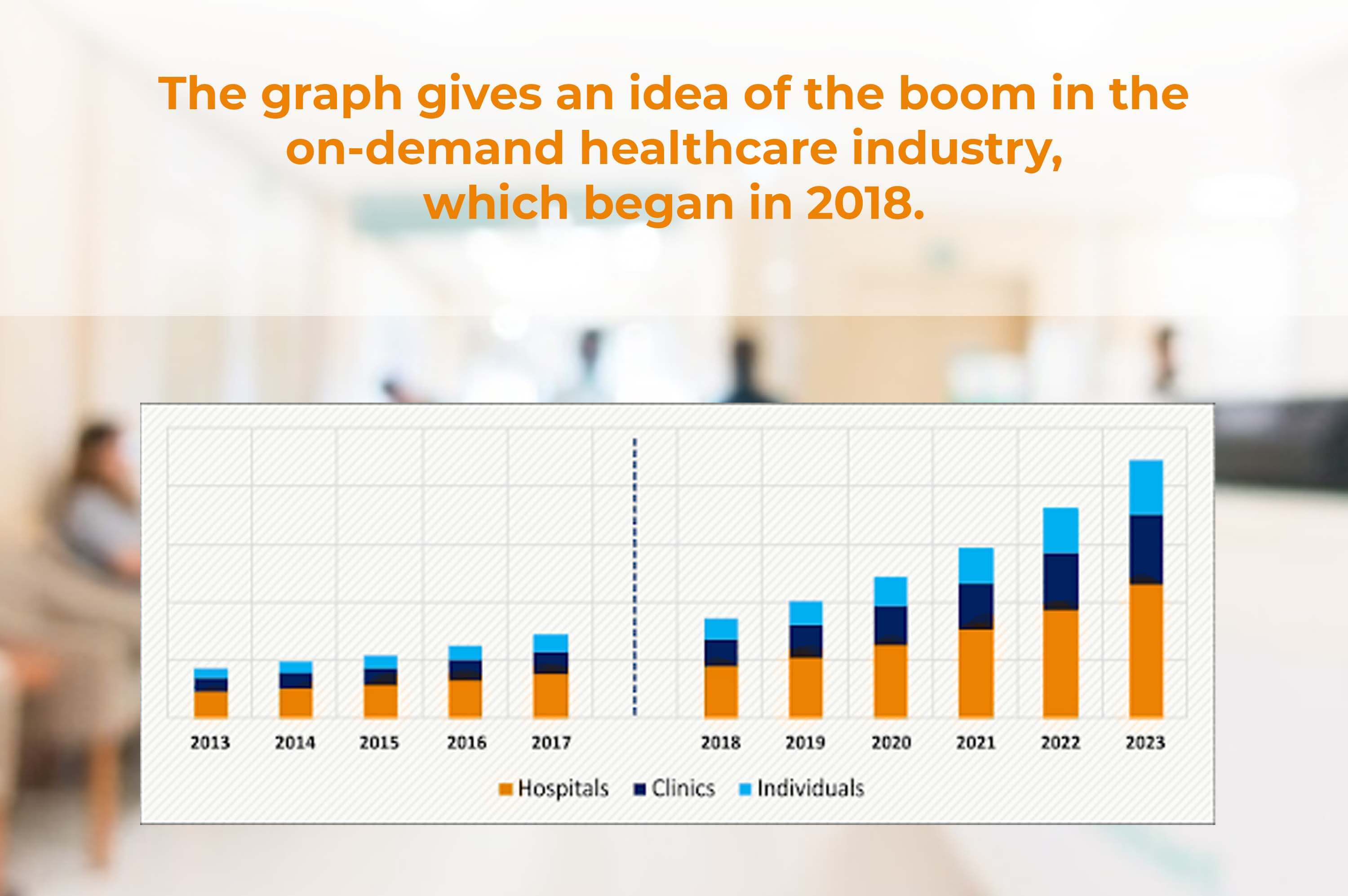 graph about the growth of on-demand health care industry
