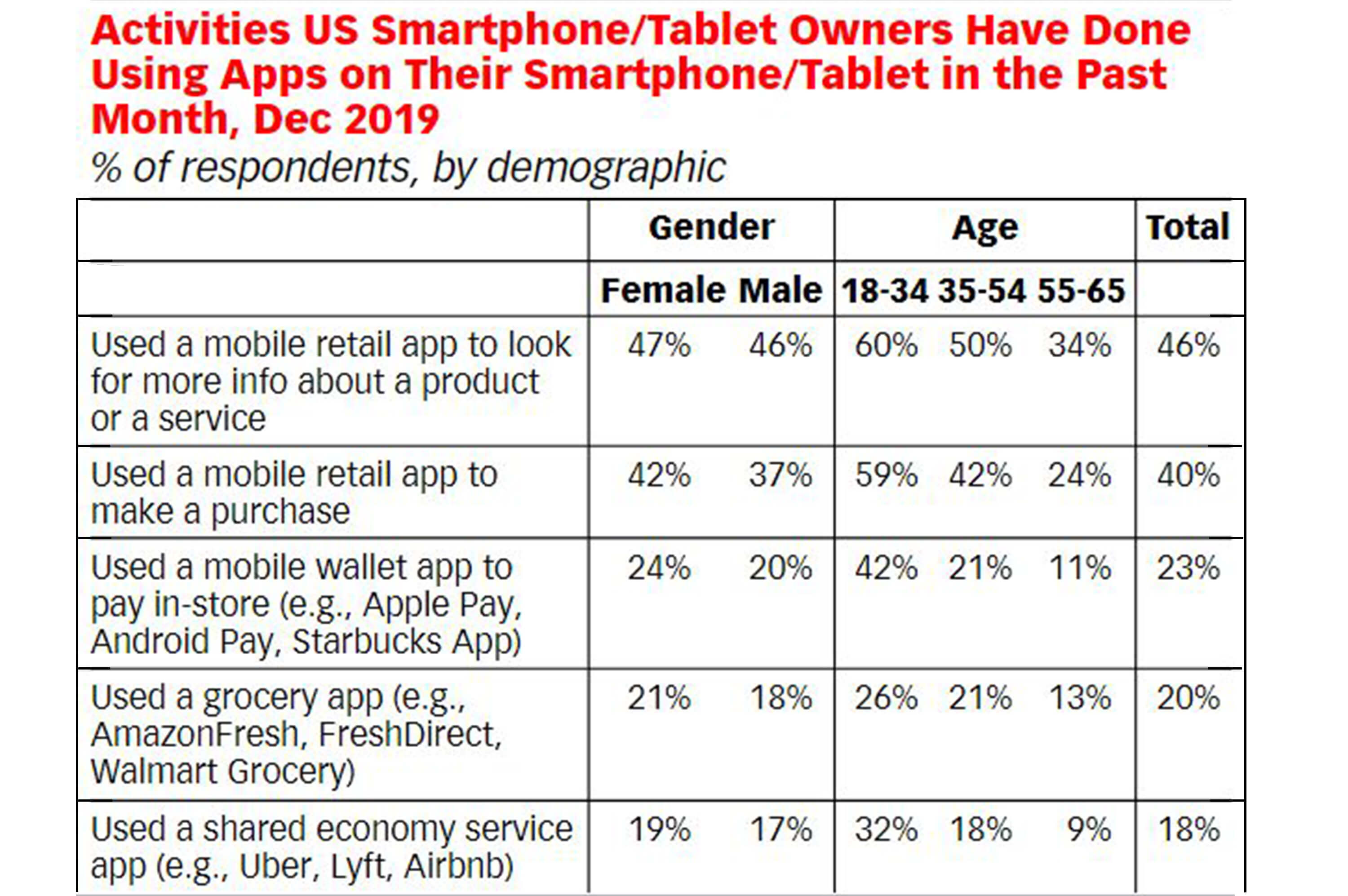 a statistic about united state smartphone / tablet owners have done using using their gadgets
