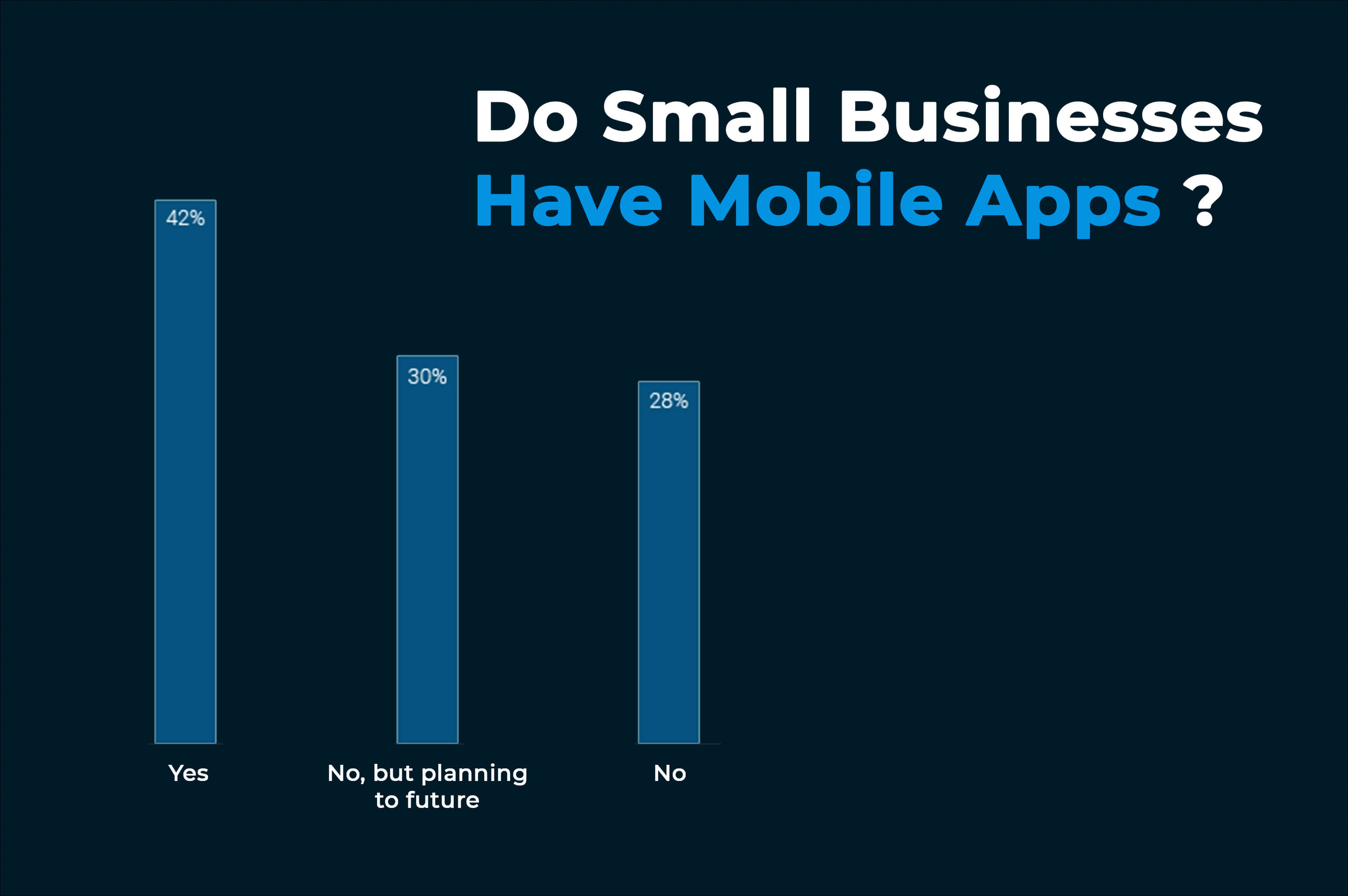 a statistic about small business have apps
