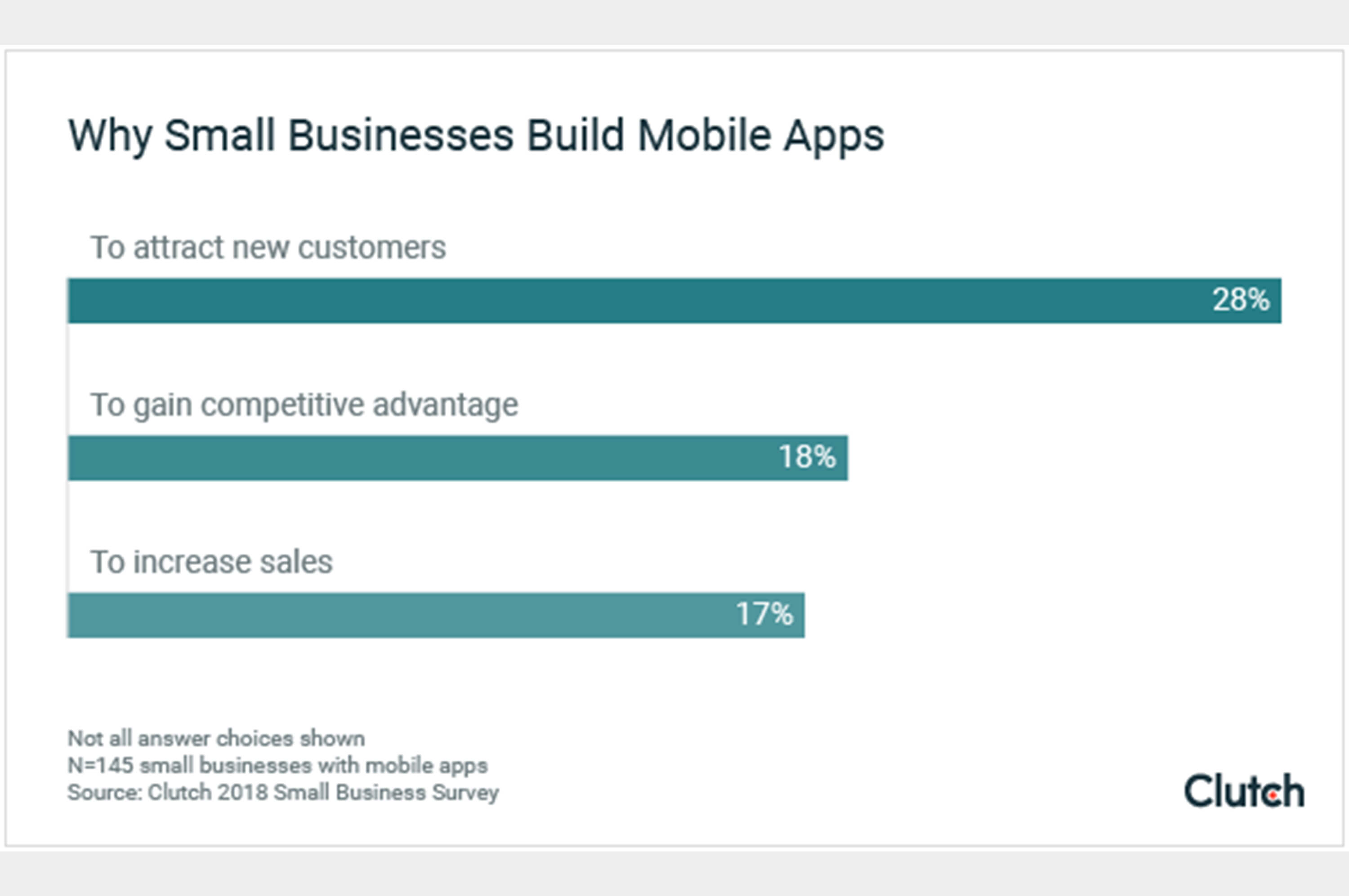 a statistic about why small business build mobile apps
