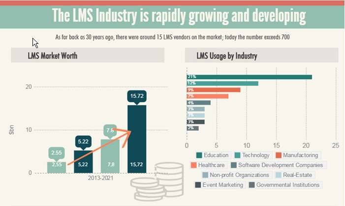 learning management software industry statistics