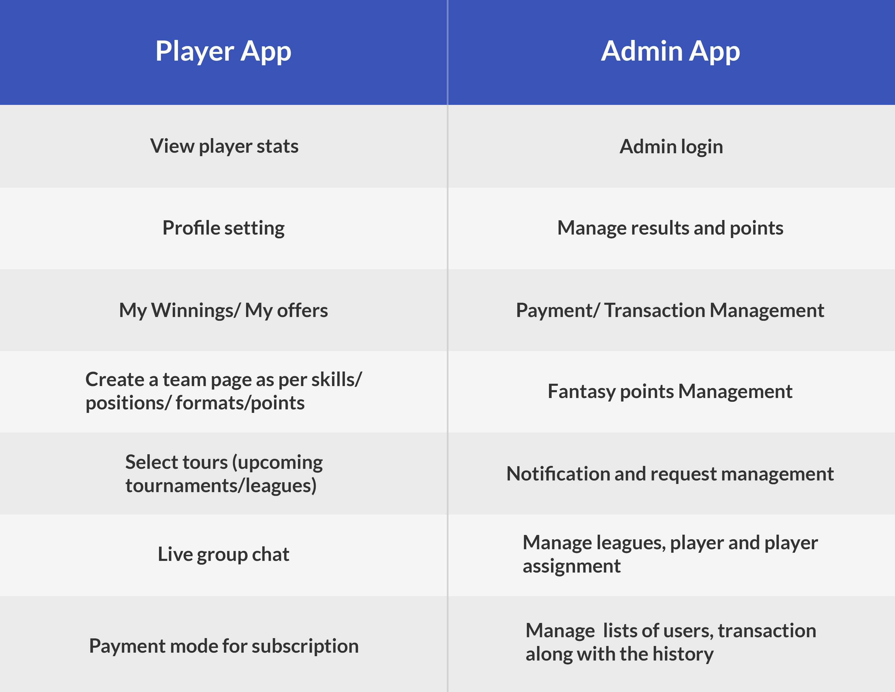 a table which compares the feature of player app and admin app of a fantasy sports app