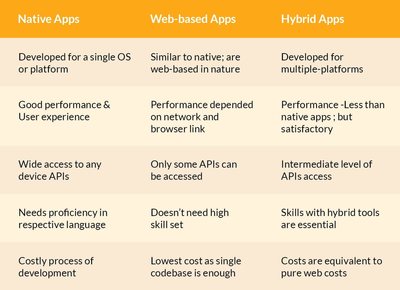 comparison of different app platforms