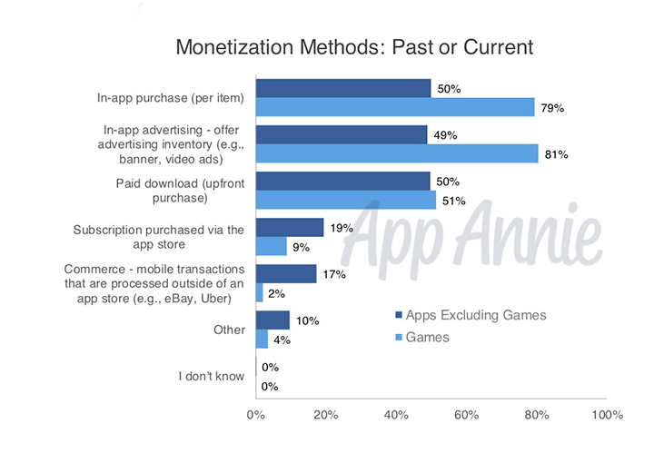 monetization method statistics
