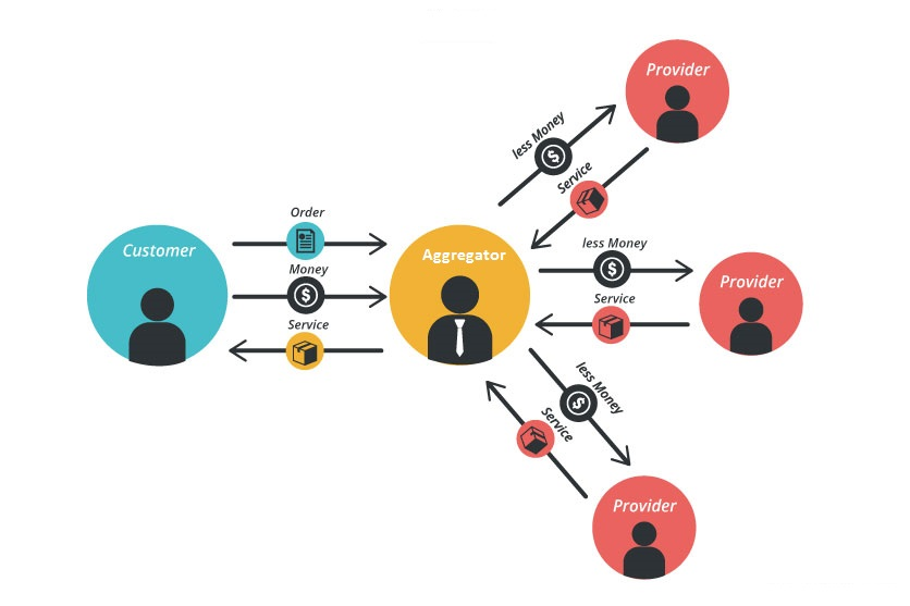 an illustration about aggregator model