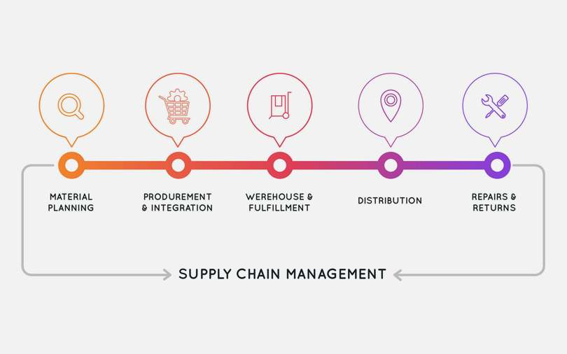 image which describe about supply chain management
