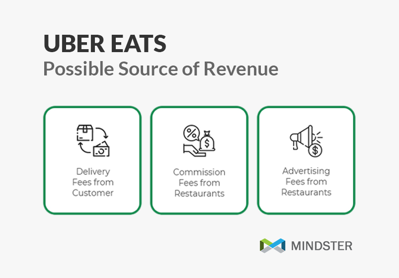 possible source of revenue of uber eats