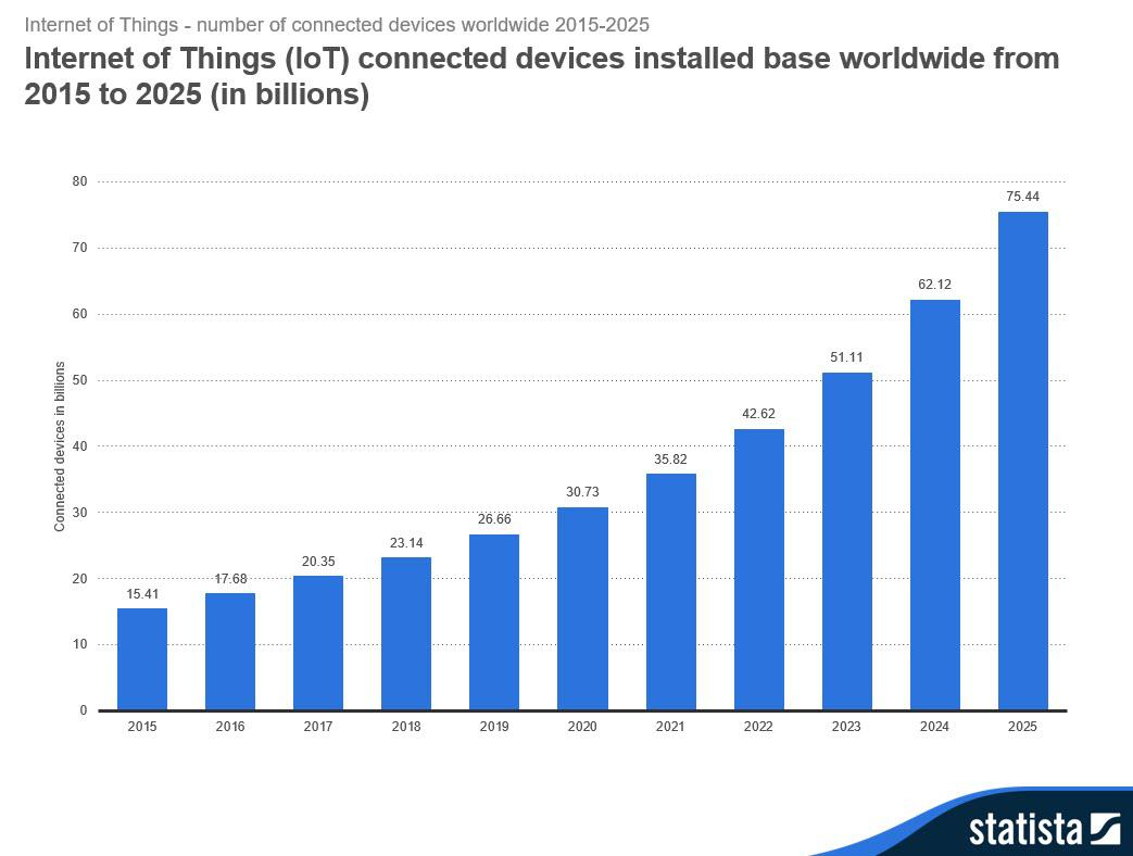 statistics of iot connected devices installed base worldwide