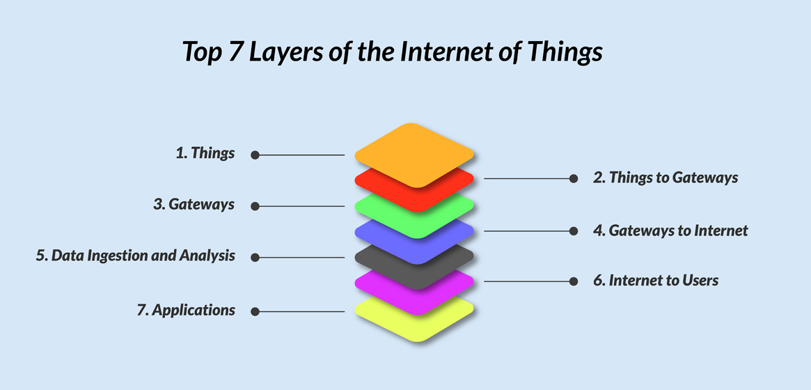 top 7 layers of iot