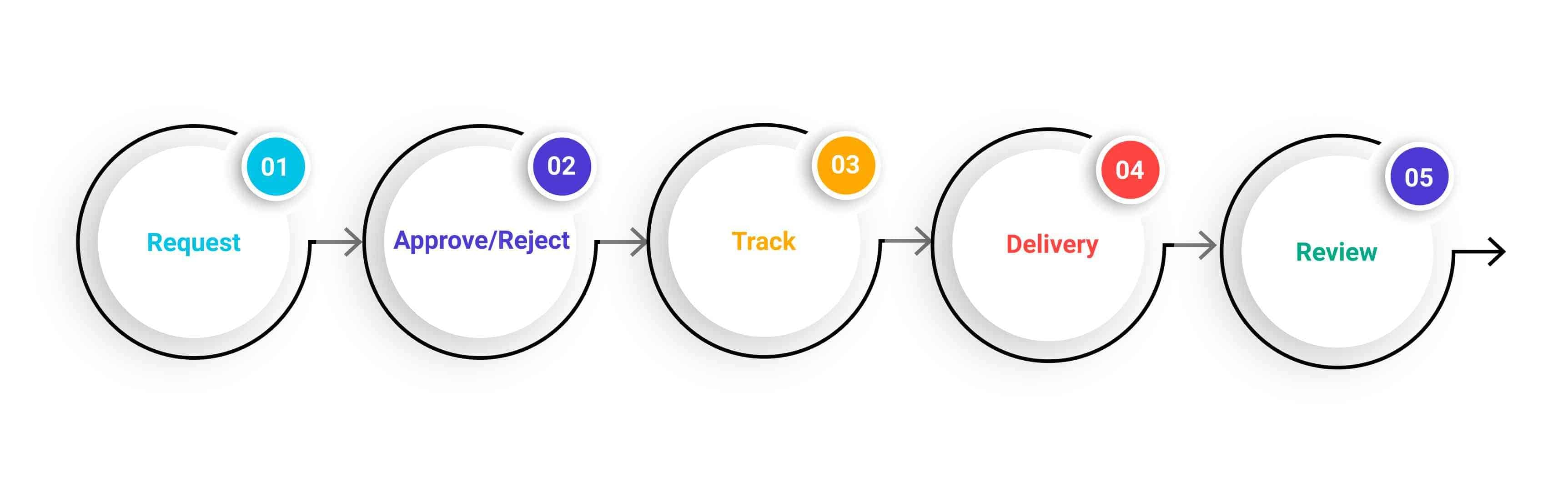 execution flow of an on demand app