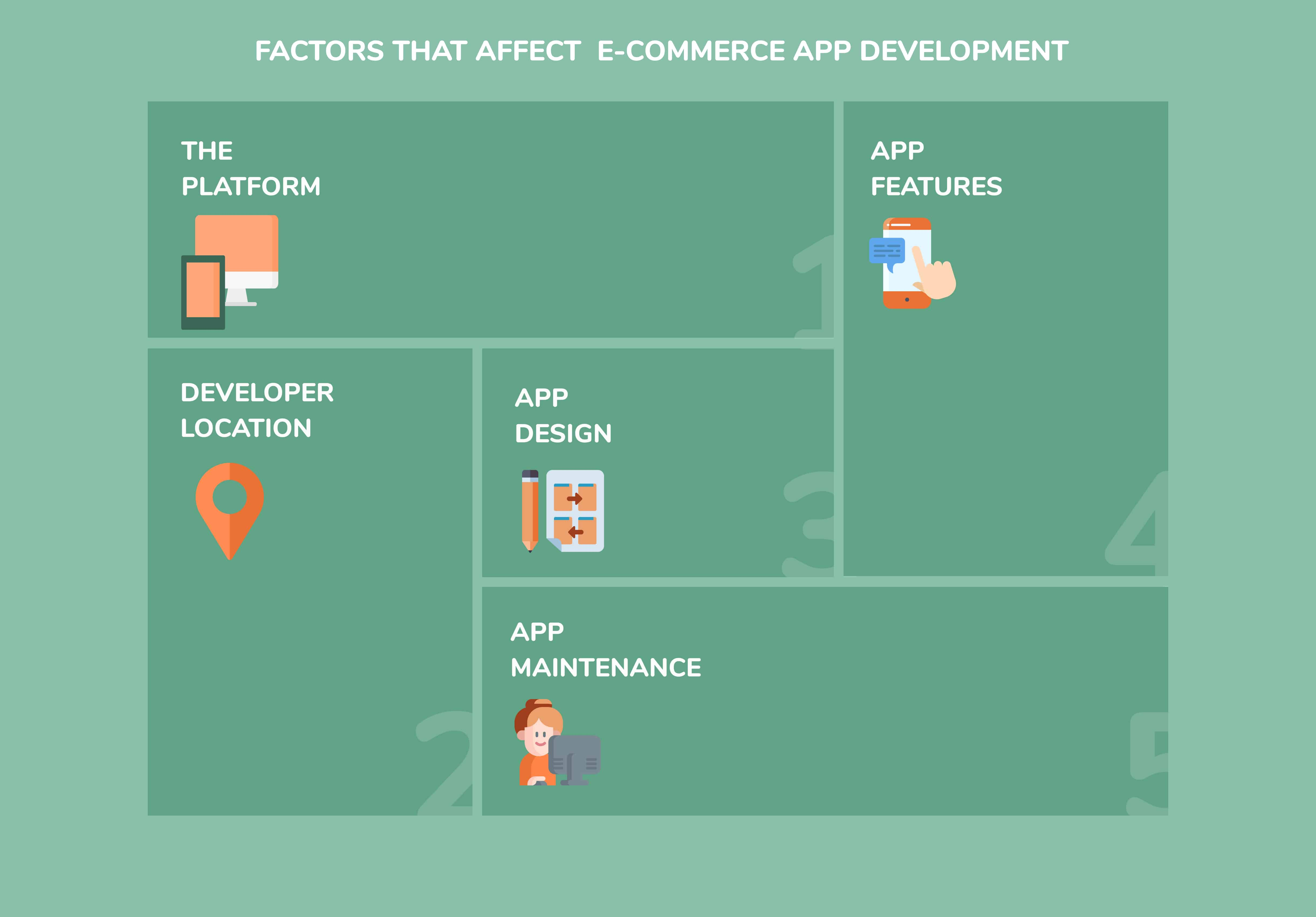 image which describes the factors which effects the cost of e commerce app development