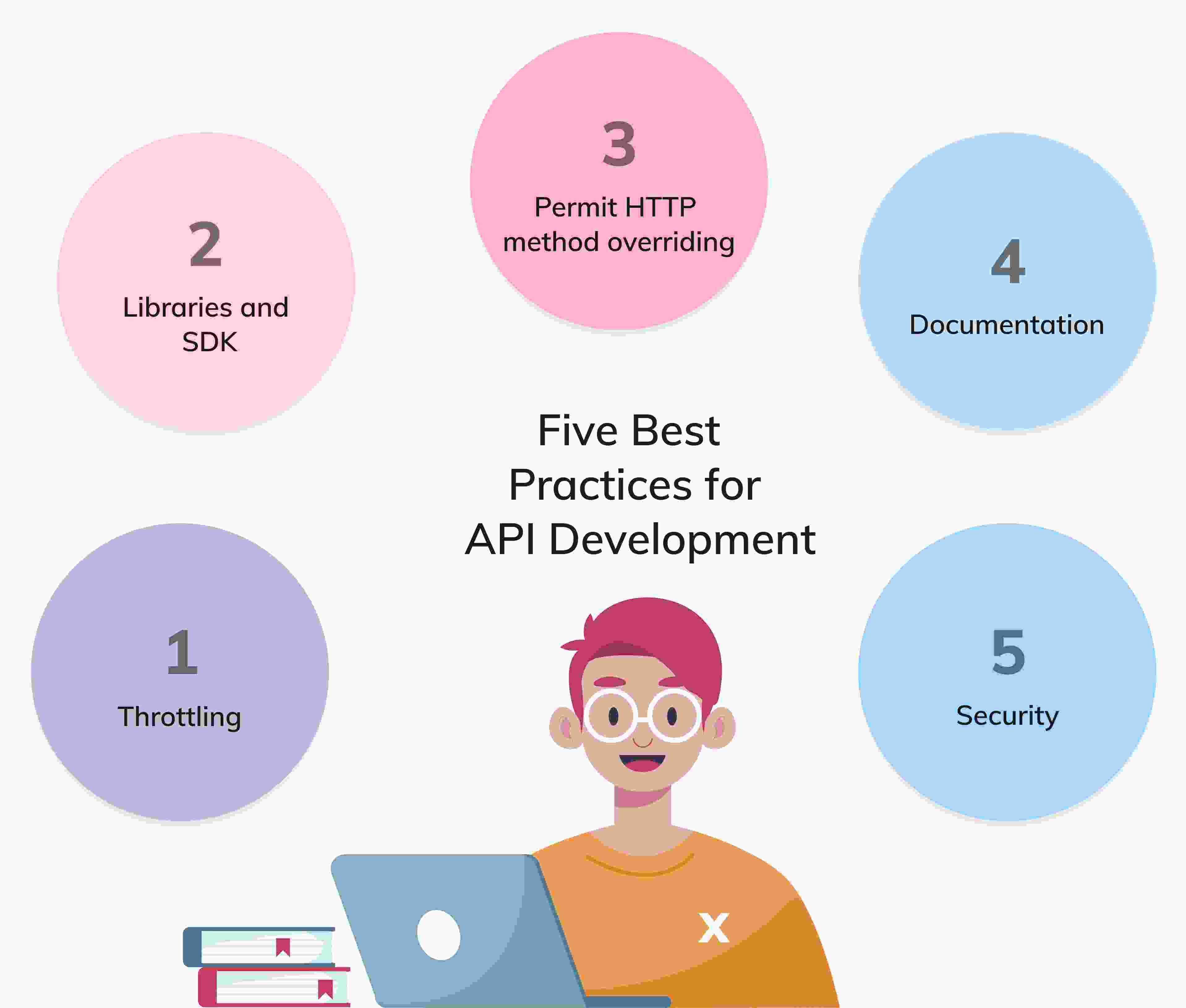 some of the best practices to keep in mind while API development