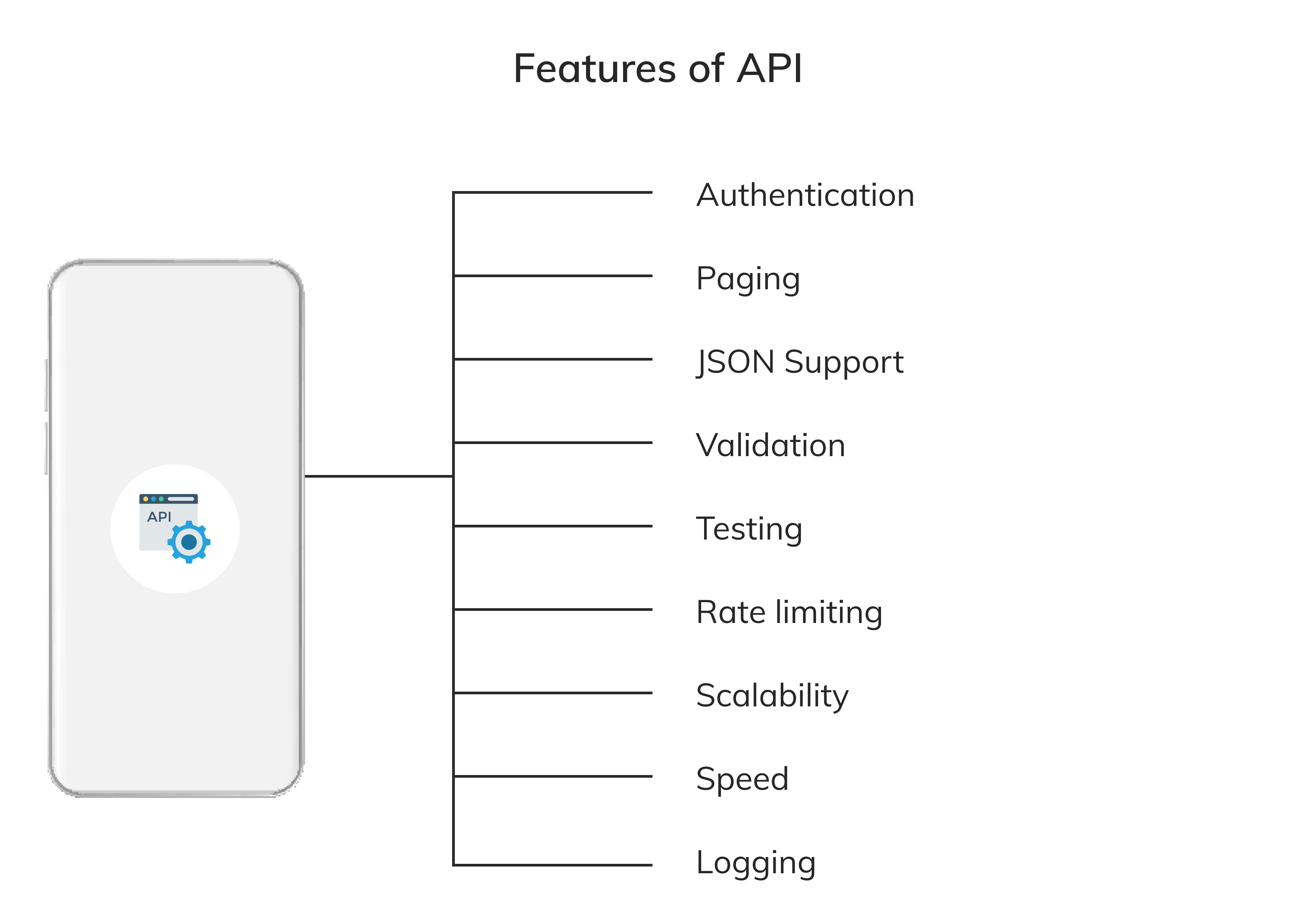 some listed features of API