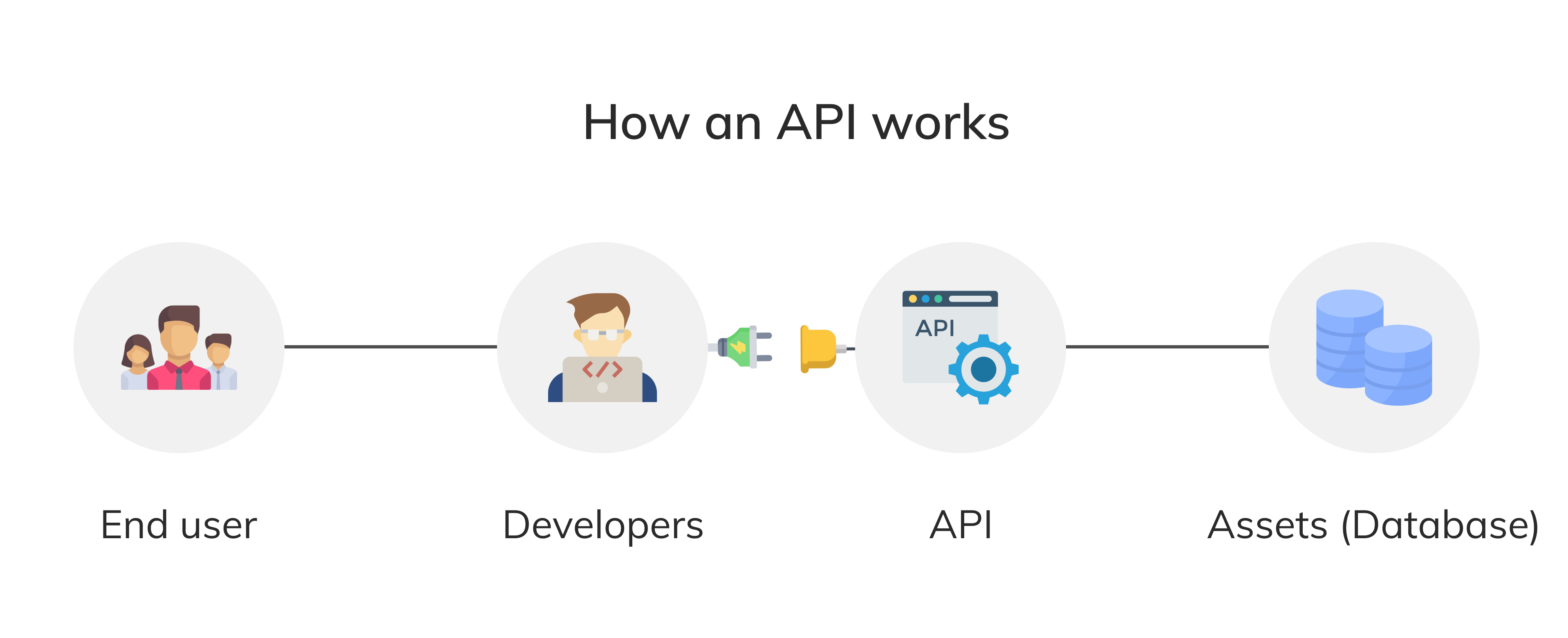 image which describes how an API works