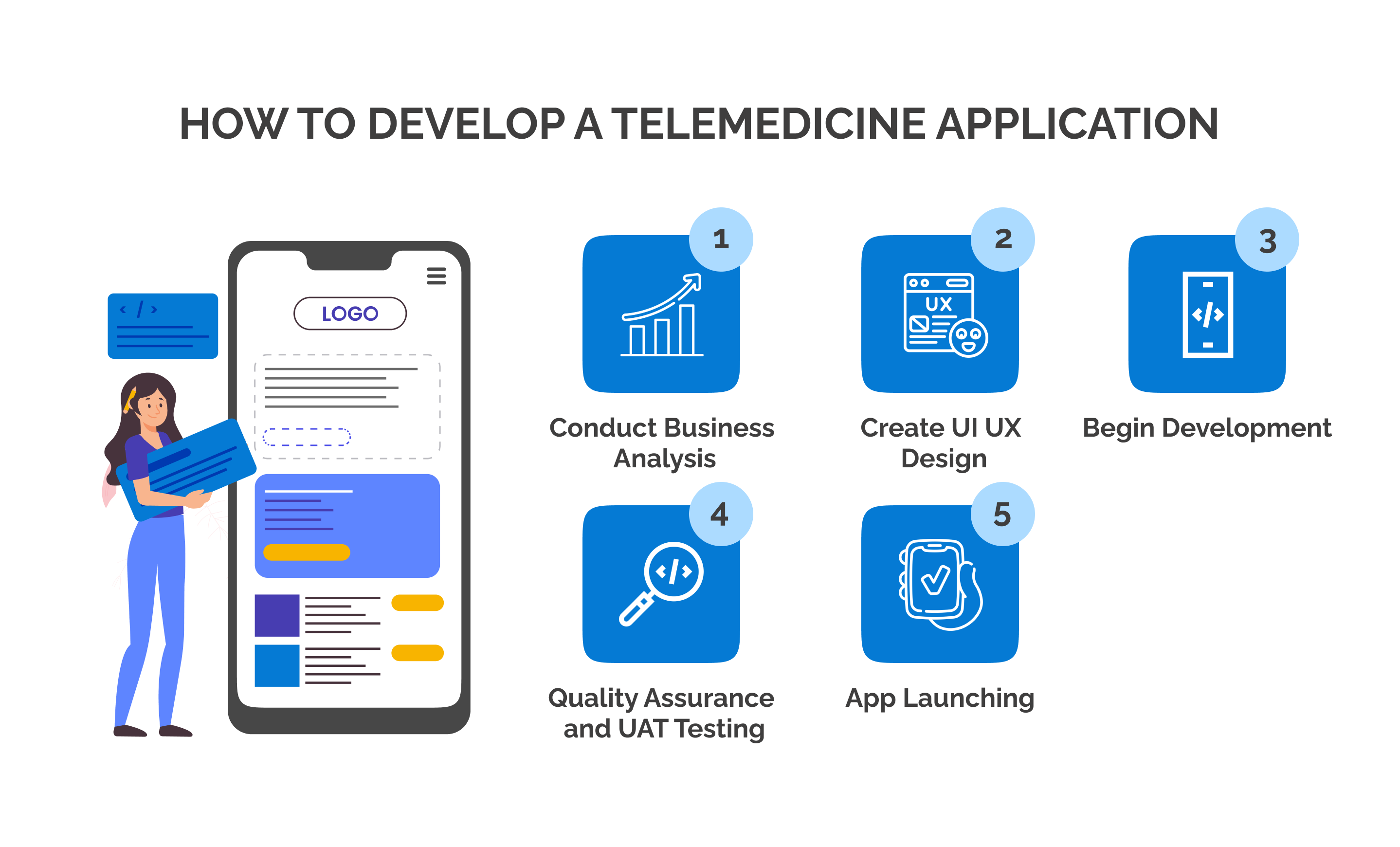 an illustration which explains how to develop a telemedicine application