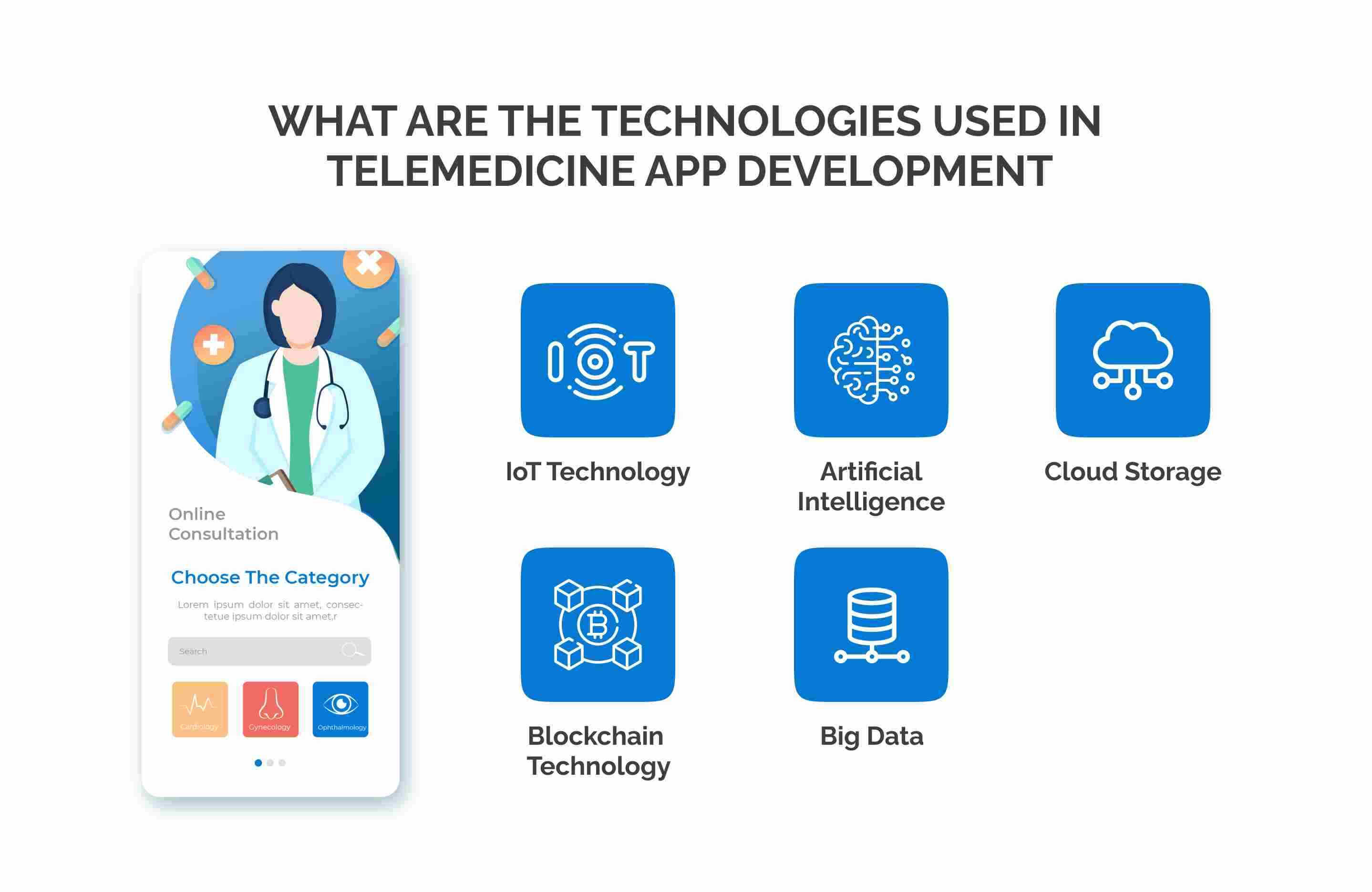 an illustration which describes the technologies used in telemedicine app development